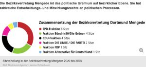 Read more about the article Bezirksvertretung Mengede tagte am 15.09.